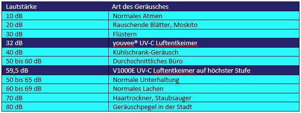 Tabelle lautstärke